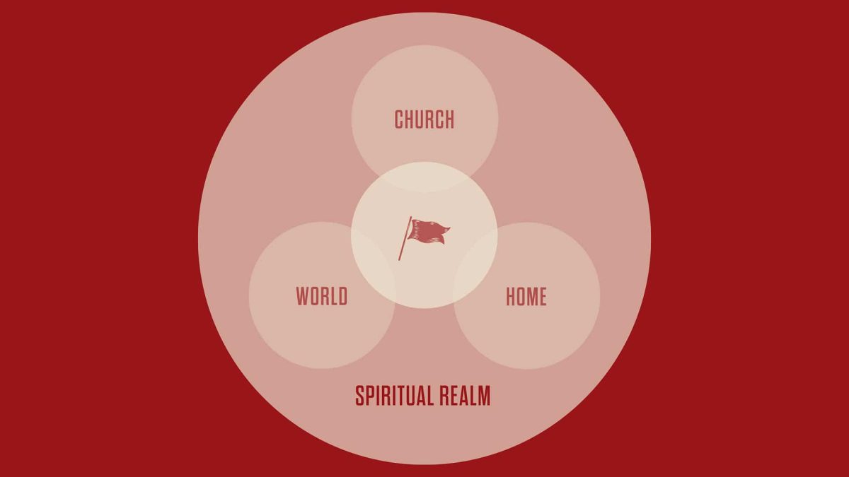 Five spheres of discipleship